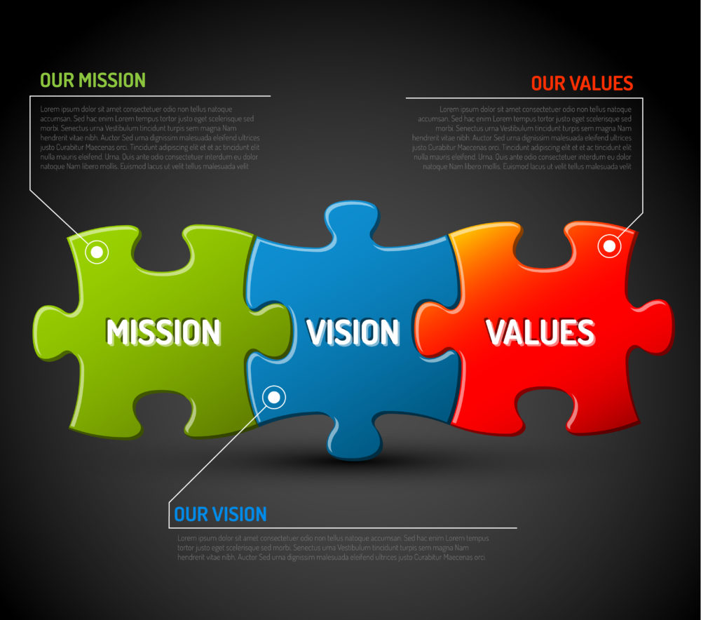 "Green ""mission"" puzzle piece joined to blue ""vision"" puzzle piece joined to red ""values"" puzzle piece demonstrating quality planning."